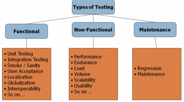 Non Functional Testing 2 png