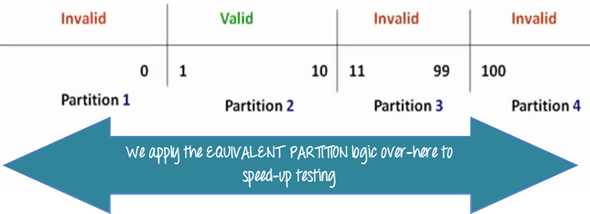 Equivalent Class Partitioning 3 png