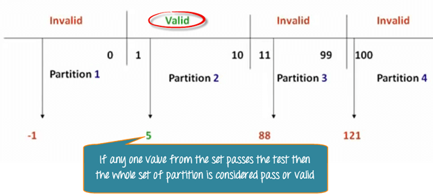 Equivalent Class Partitioning 4 png