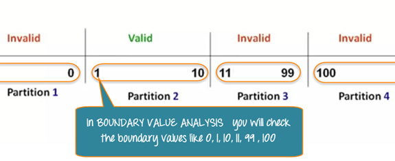 Equivalent Class Partitioning 5 png