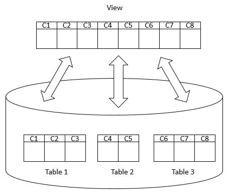 SQL Server Views png