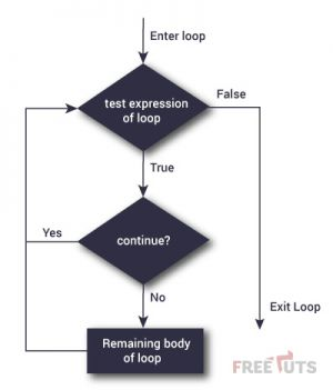 continue statement flowchart 300x351 jpg
