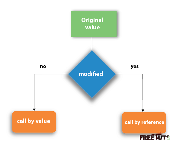callbyvalue callbyreference in c png
