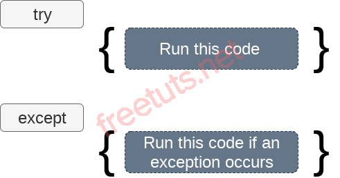 python exception handling png