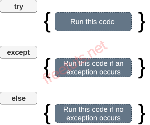 python exception handling2 png