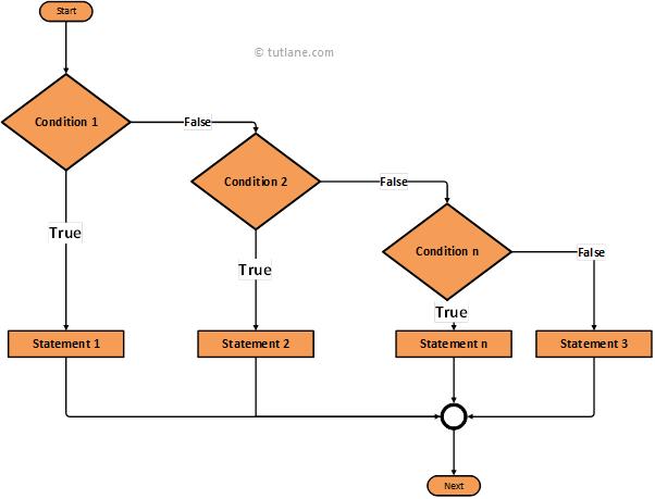 swift if else if statement algorithm diagram png