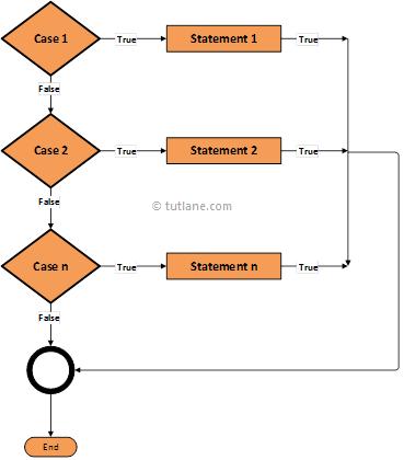 swift switch statement algorithm diagram png