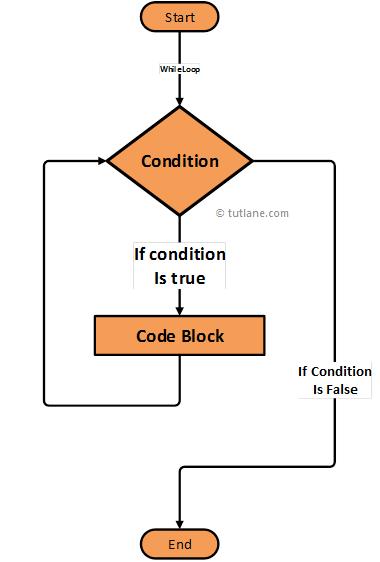 swift while loop flowchart diagram png