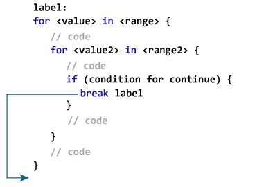 swift labeled break jpg