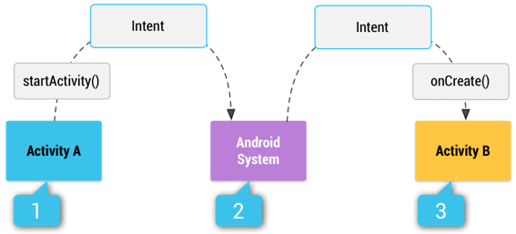 android implicit intents process flow png
