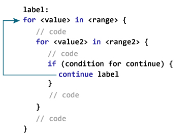 swift labeled continue jpg