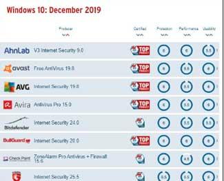 Windows Defender 2020 đủ cạnh tranh với phần mềm diệt virus khác?
