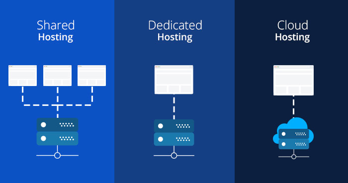 Phân biệt Hosting - VPS - Server