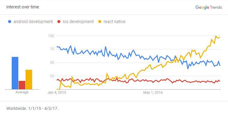 react native trends JPG