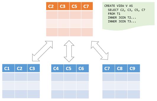 MySQL View png