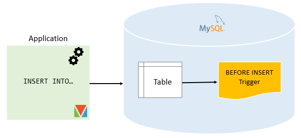 MySQL BEFORE INSERT Trigger png