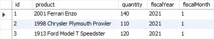 MySQL AFTER UPDATE trigger sample table png