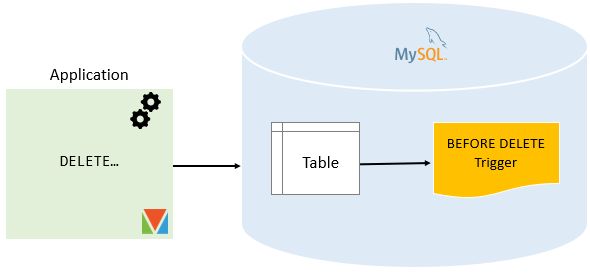 MySQL BEFORE DELETE Trigger png