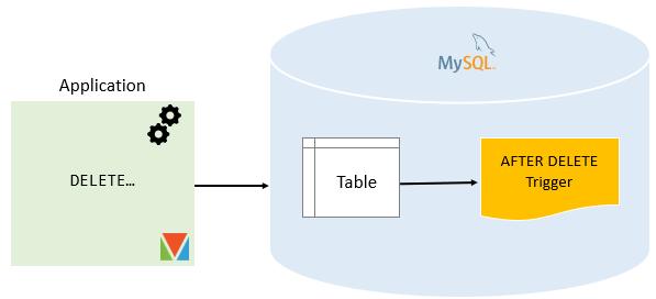 MySQL AFTER DELETE Trigger png