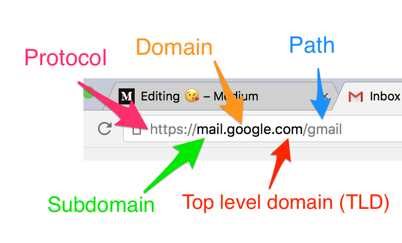 domain va sub domain png