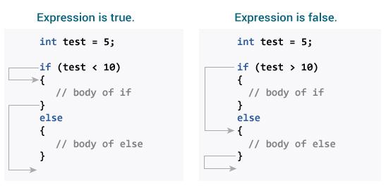 how if else works c programming jpg