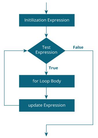 c for loop jpg