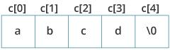 c string initialization jpg