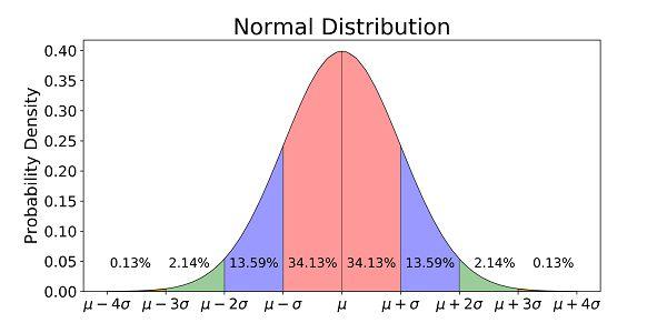 normal distribution curve jpg