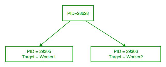 Multiprocessing Python Set 1 png